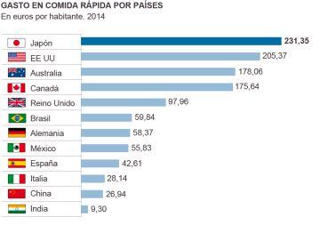 Brasileiros estão entre os maiores consumidores de 'fast food' do mundo