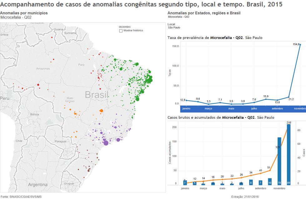Dados de microcefalia em São Paulo registrados no SINASC.