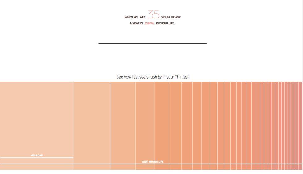 """""""Quando você tem 35 anos, um ano é 2,86% de sua vida. Veja como o tempo passa rápido quando você tem trinta e tantos"""". (Da página de Maximilian Kiener)."""