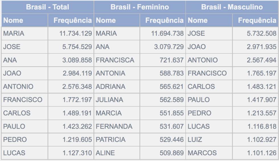 Descubra no IBGE se seu nome saiu de moda no Brasil ou está na crista da onda