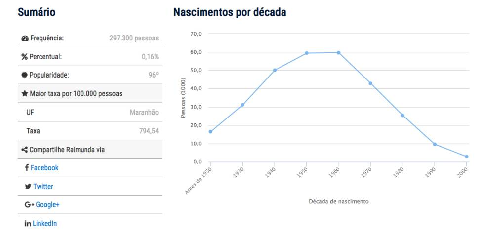 Evolução da frequência do nome Raimunda no Brasil, segundo o IBGE.