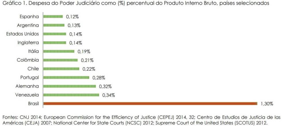 """""""Não há um poder Judiciário no Brasil, mas 17.000 magistrados"""""""
