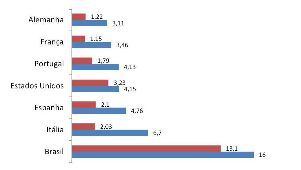 Salário de juízes federais em comparação ao PIB per capita do brasileiro em início e fim de carreira
