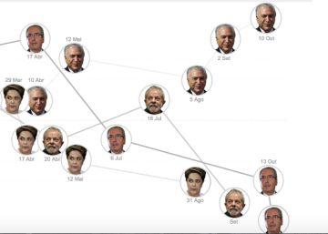 A montanha-russa da crise política brasileira
