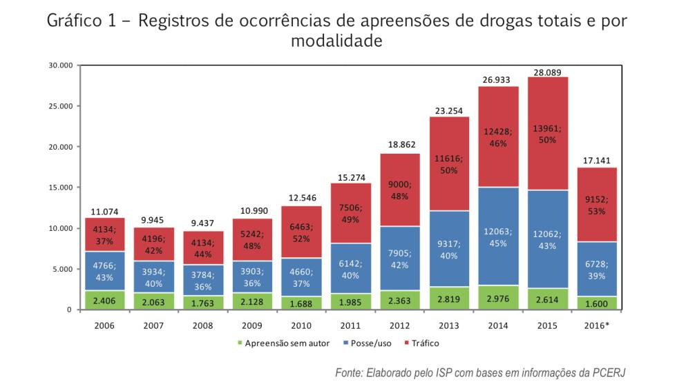 Cerca de 60% das apreensões de maconha no Rio seriam consideradas posse legal em Portugal