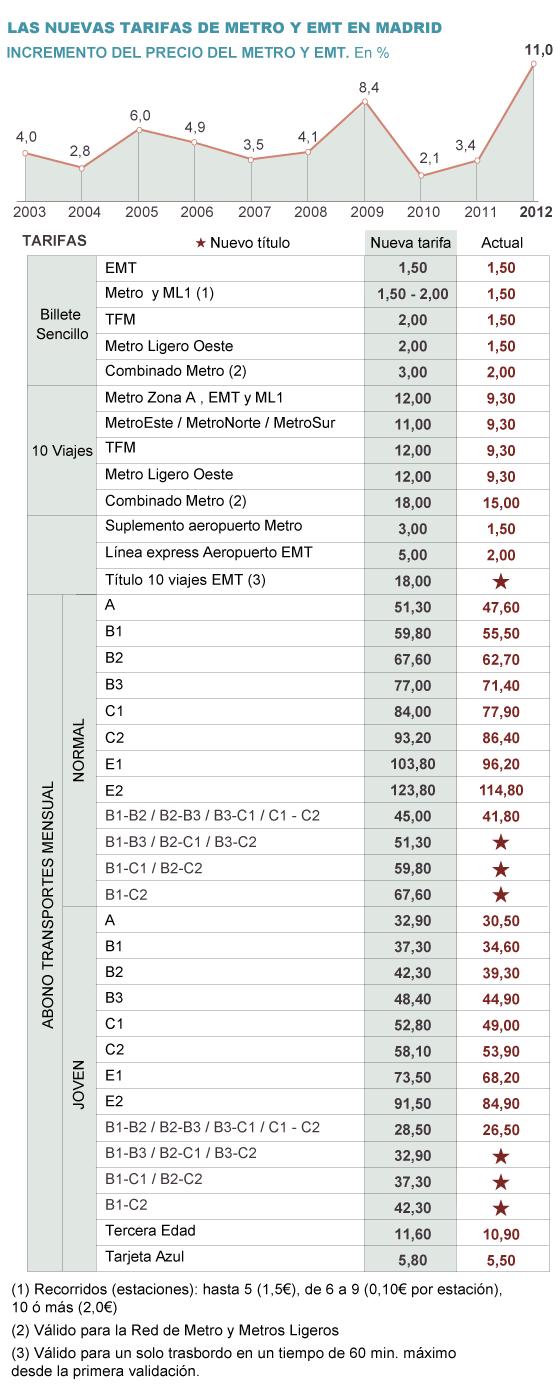 Nuevas tarifas para el transporte público en madrid