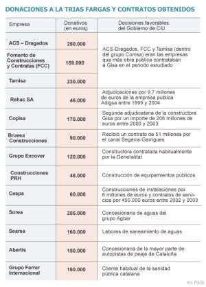 Donaciones a la Trias Fargas y contratos obtenidos.