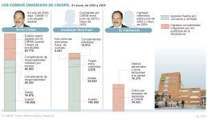 Crespo cobró un sueldo opaco de la sanidad pública mientras era alcalde