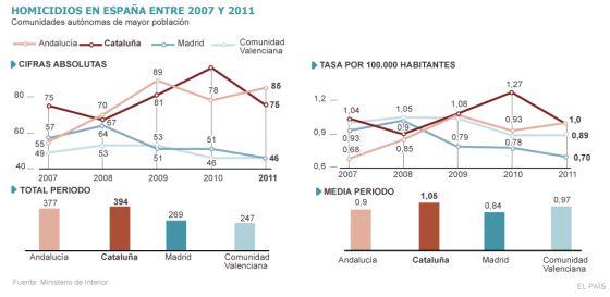 Cataluña fue la comunidad con más homicidios en los últimos cinco años