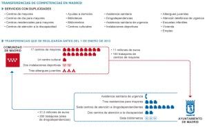 Botella y Aguirre limitan el intercambio a centros de mayores y de drogadictos