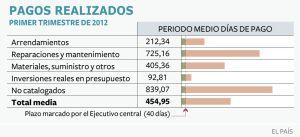El Ayuntamiento de Cádiz tarda en pagar a sus proveedores 455 días