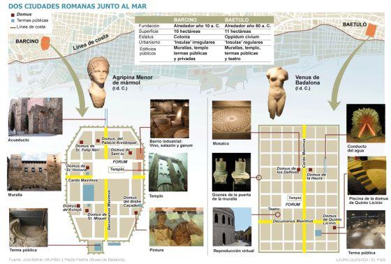 Gráfico de Barcino y Baetulo, las dos ciudades romanas fundadas en la costa a 12 kilómetros de distancia.
