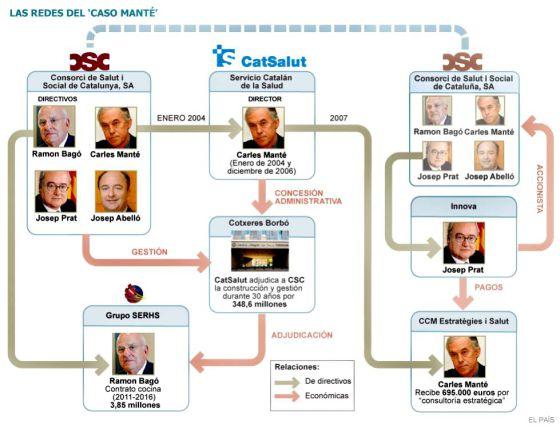 El juez imputa a Josep Prat y Carles Manté pagos irregulares en Innova