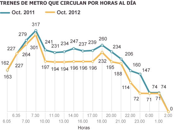 Metro reduce a la mitad el servicio de trenes desde las once de la noche