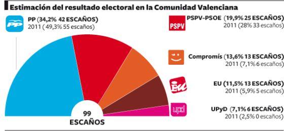 Vuelco electoral: mayoría de izquierdas