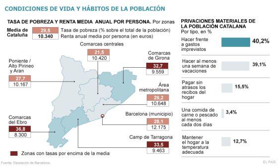 La tasa de pobreza en Cataluña supera en ocho puntos la media europea