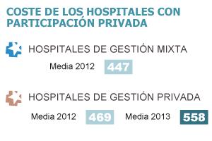 Gestión privada de la sanidad pública: ¿más barata y mejor?