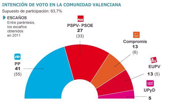 La izquierda de la Comunidad Valenciana consolida su mayoría