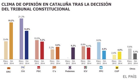 Solo el 32% de los catalanes quiere unos comicios plebiscitarios