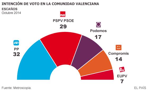 El PP se hunde en la Comunidad Valenciana frente a la izquierda