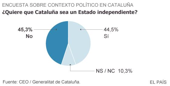 El no a la independencia de Cataluña gana al sí por primera vez desde 2012