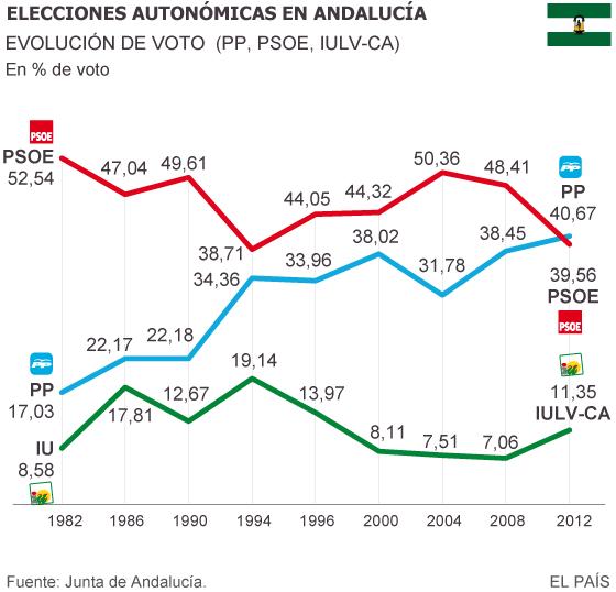 Susana Díaz rompe con IU y adelanta las elecciones andaluzas a marzo