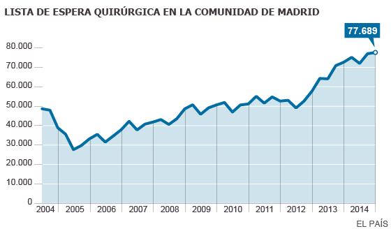 Sanidad madrileña: lista de espera quirúrgica de la Comunidad de Madrid