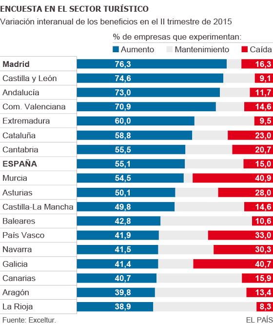 El turismo madrileño lidera la subida de los beneficios en España