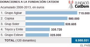 Decenas de empresas pagaron a la fundación de Convergència