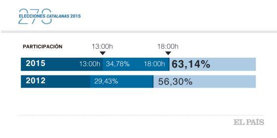 Datos de participacion en Cataluña