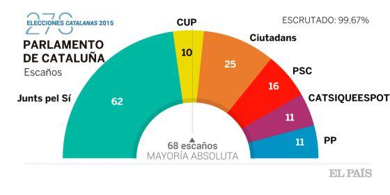Elecciones Generales 26-J - Página 5 1443361605_489246_1443424822_sumario_normal
