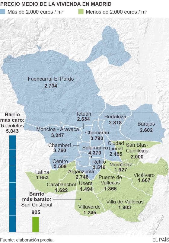 Precio medio de la vivienda en Madrid