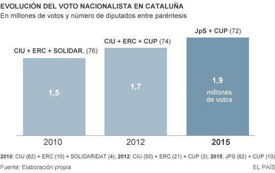 El presidente Artur Mas firmando el decreto de convocatoria del 27S