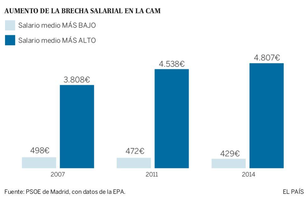 Más de 170.000 madrileños ganan de media 429 euros brutos al mes