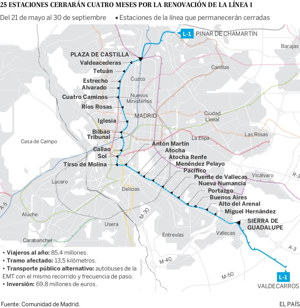 Mapa de las estaciones de la línea 1 de Metro que cerrarán
