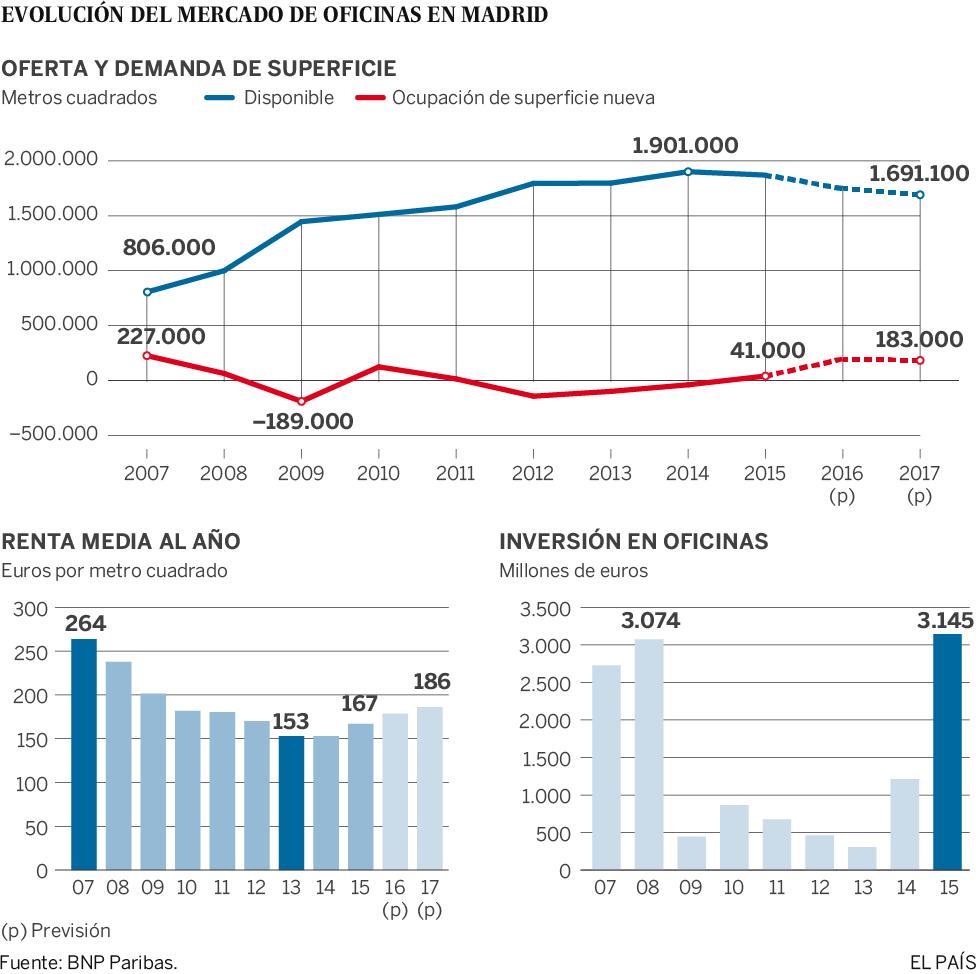 La reactivaci n del mercado de oficinas resucita las for Oficinas de openbank en madrid