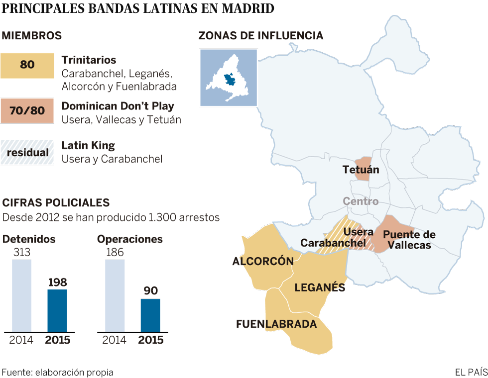 Principales bandas latinas en Madrid