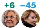 Carmena aumenta su popularidad y Aguirre se hunde