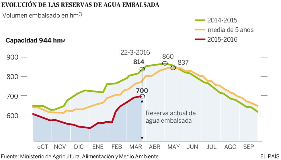 Las reservas de agua de Madrid terminan el invierno por debajo de la media de la última década