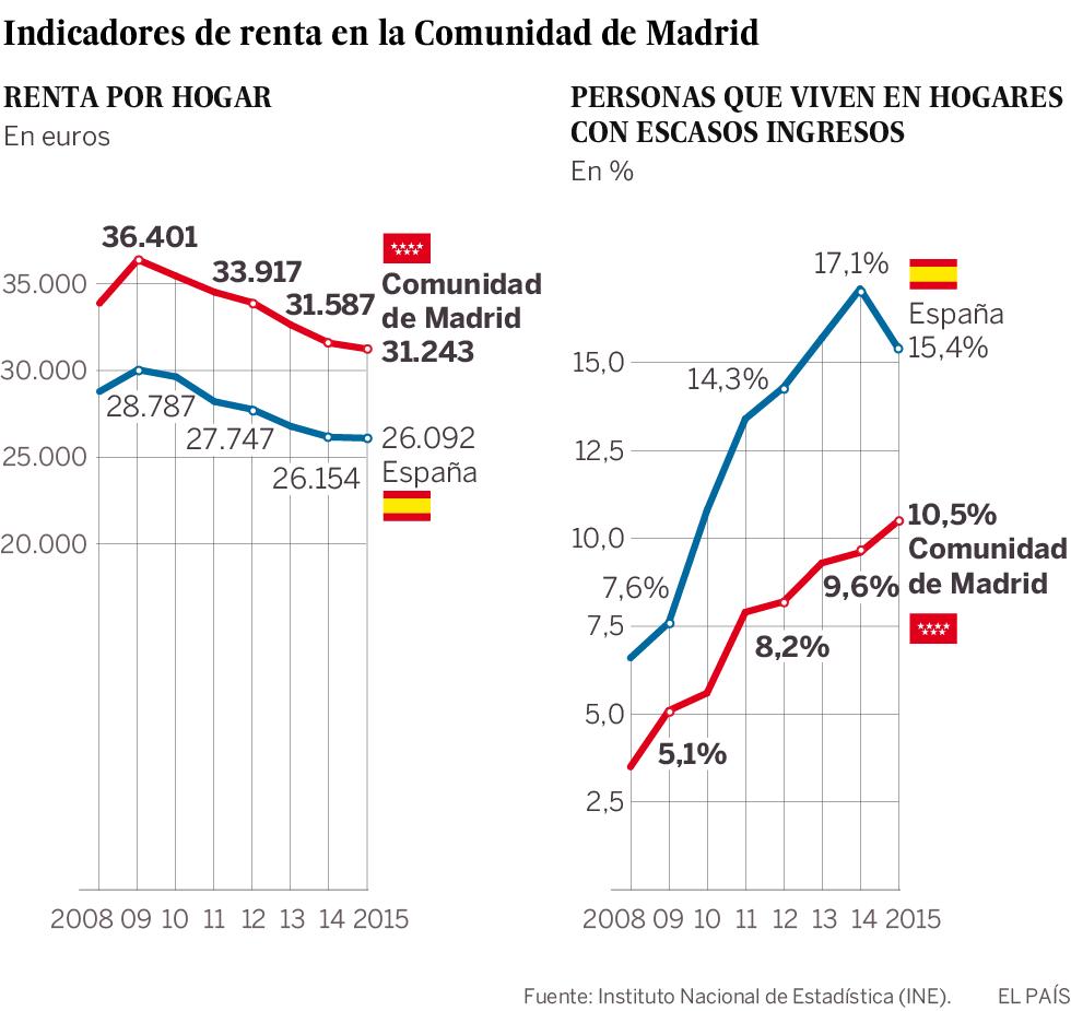 Madrid sale de la crisis con más pobres que en su peor momento
