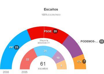 El PP se impone en Andalucía