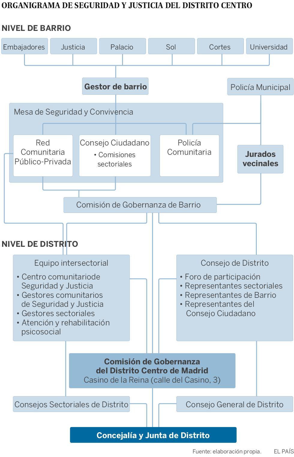 Organigrama de la Gobernanza Comunitaria