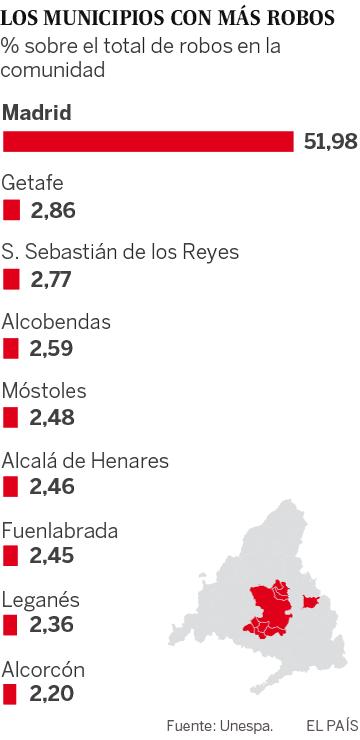 Hortaleza y Usera, a la cabeza de los robos en Madrid
