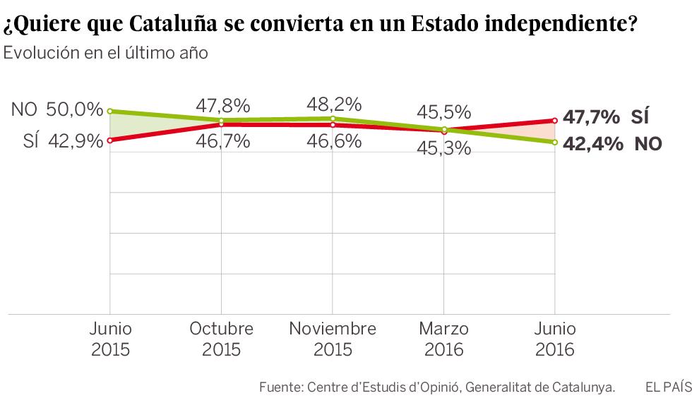 Los catalanes que quieren la independencia superan a los que no