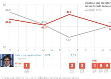 Luces y sombras de un año de Puigdemont como 'president'