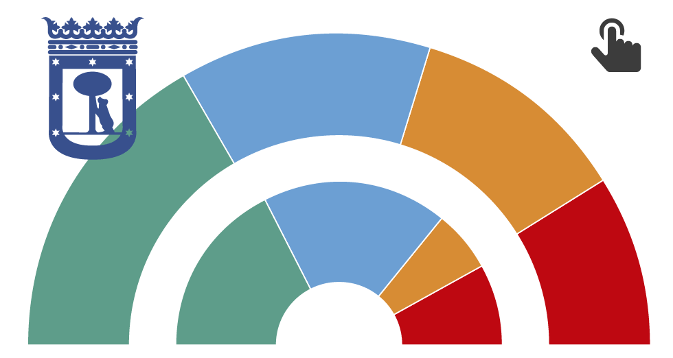 GRÁFICO: Situación política en el municipio de Madrid
