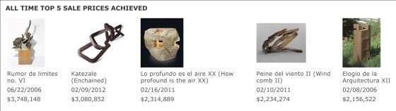 Listado de las cinco obras más caras de Eduardo Chillida.