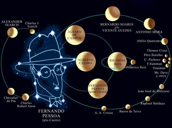 Diagrama con los heterónimos más importantes de Pessoa, a partir de un análisis de su traductor Perfecto E. Cuadrado.