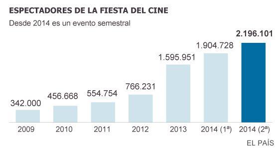 La Fiesta del Cine supera por primera vez los dos millones de espectadores