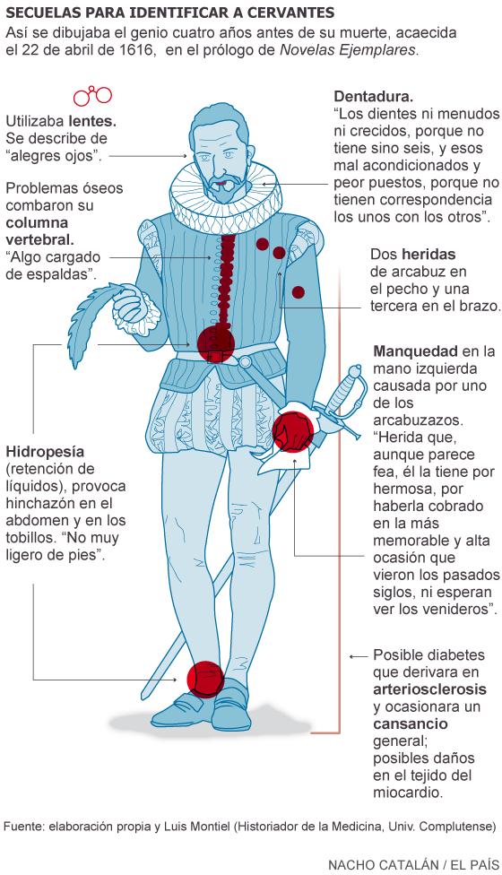 Qué hacer si aparece Cervantes